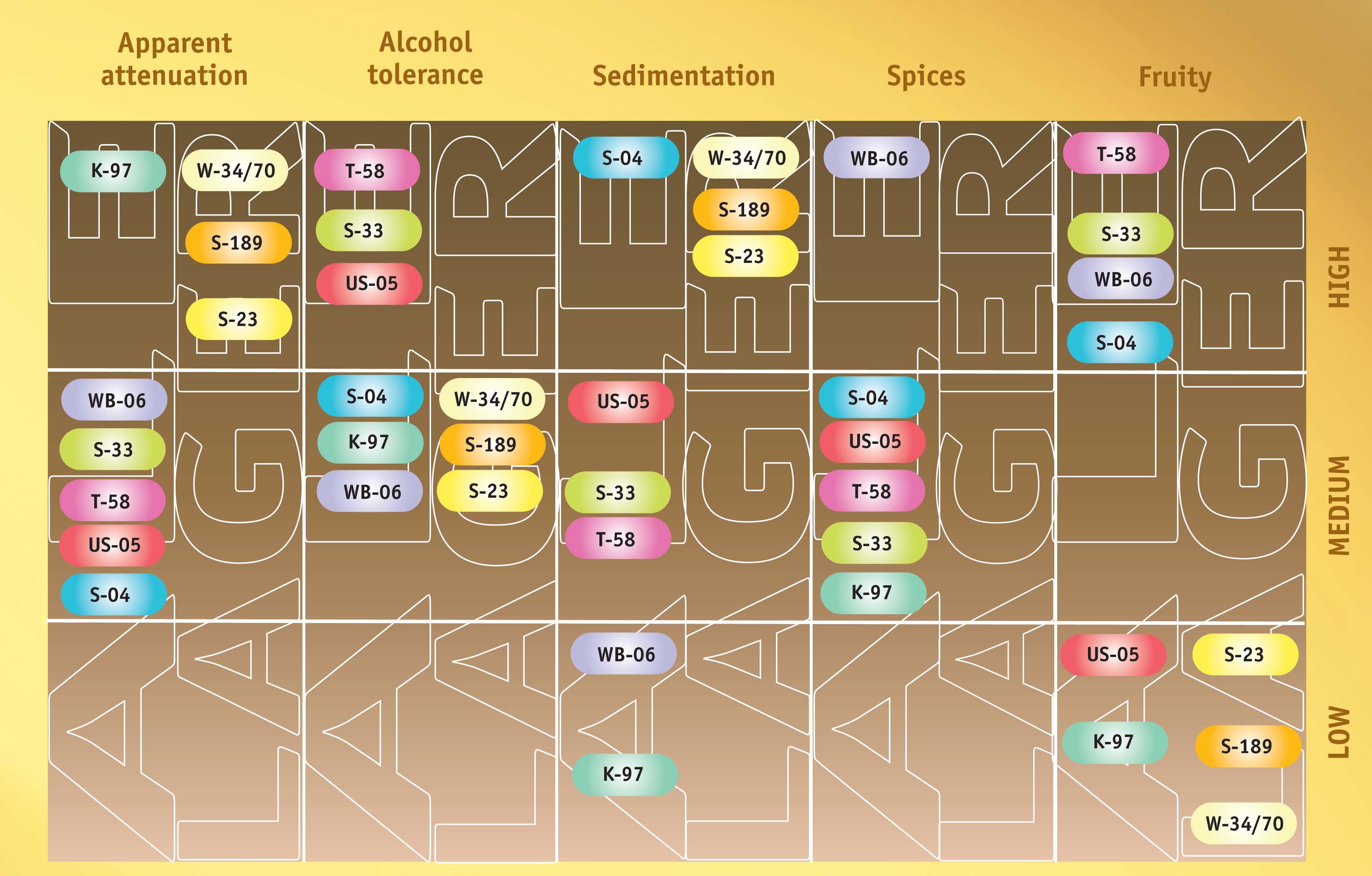 Yeast chart
